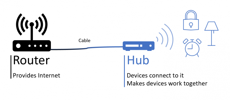 router and hub