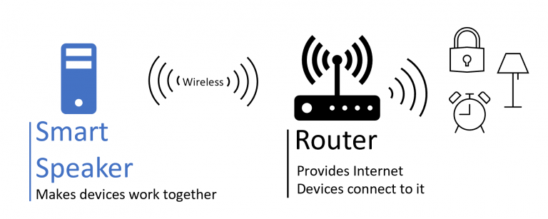 smart speaker and router