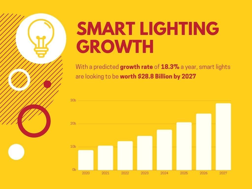 Smart Lighting Grows to 28 billion in 2027
