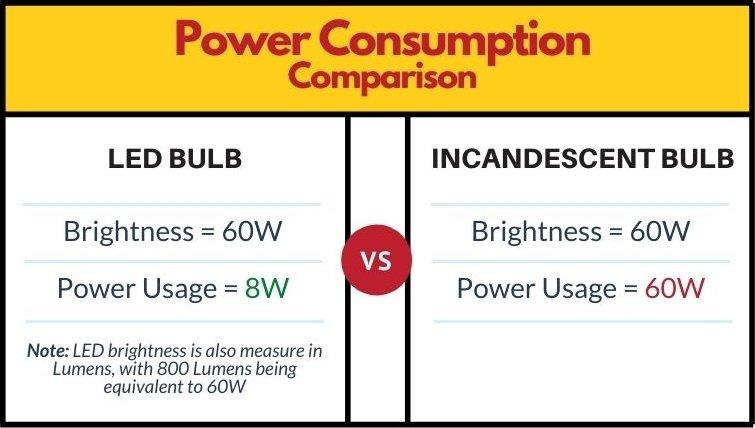 led power consumption vs