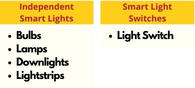 types smart lights and switches